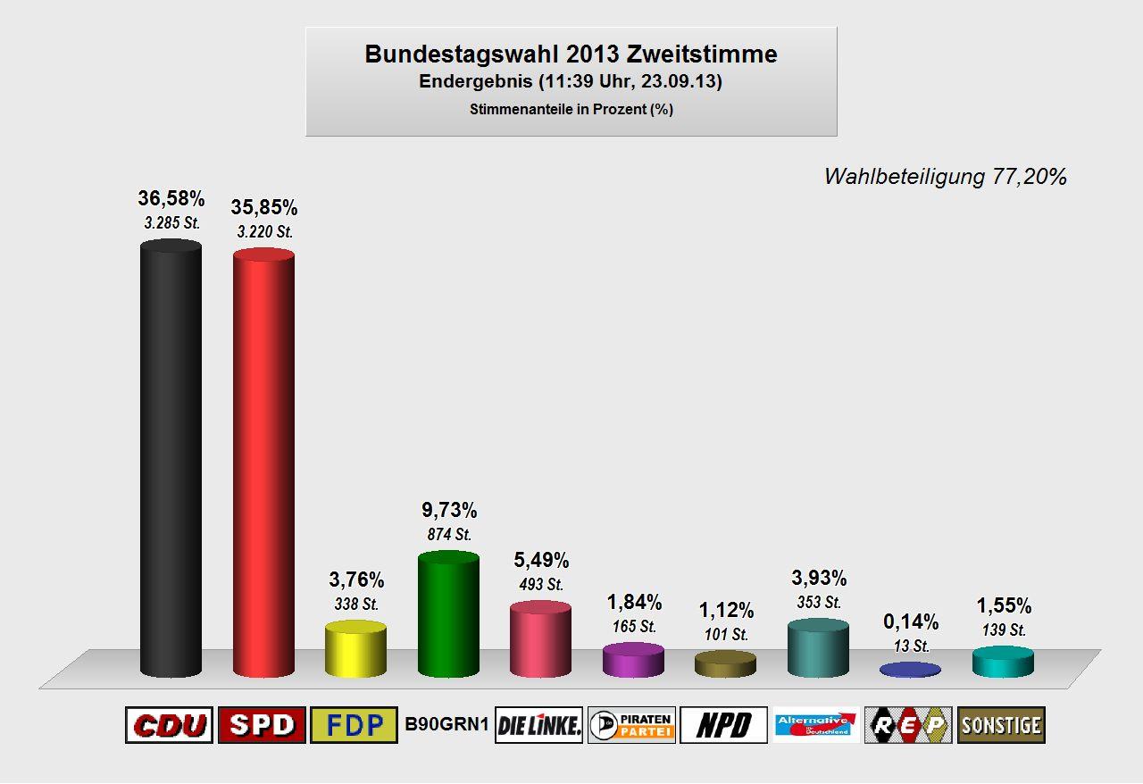Bundestagswahl 2013 | Gemeinde Ritterhude