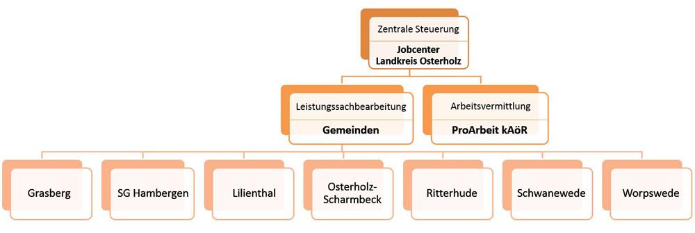 Jobcenter Organigramm©Landkreis Osterholz